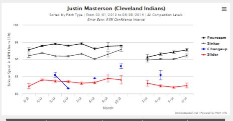 Masterson Velo Charts